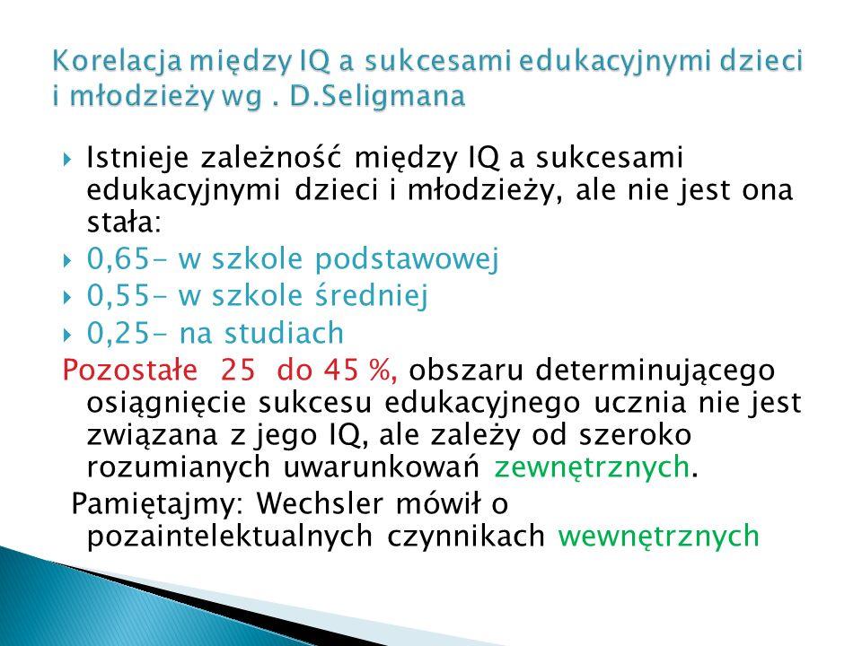 Korelacja między IQ a sukcesami edukacyjnymi dzieci i młodzieży wg. D