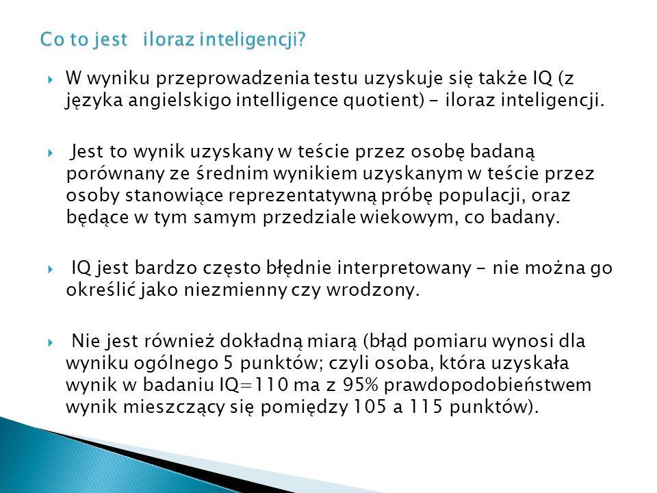 Co to jest iloraz inteligencji