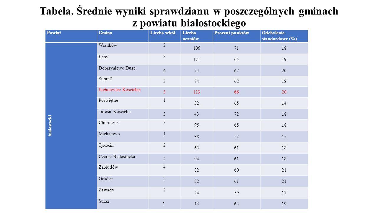 Tabela. Średnie wyniki sprawdzianu w poszczególnych gminach z powiatu białostockiego