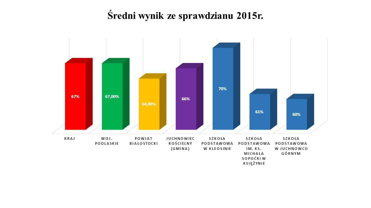 Średni wynik ze sprawdzianu 2015r.