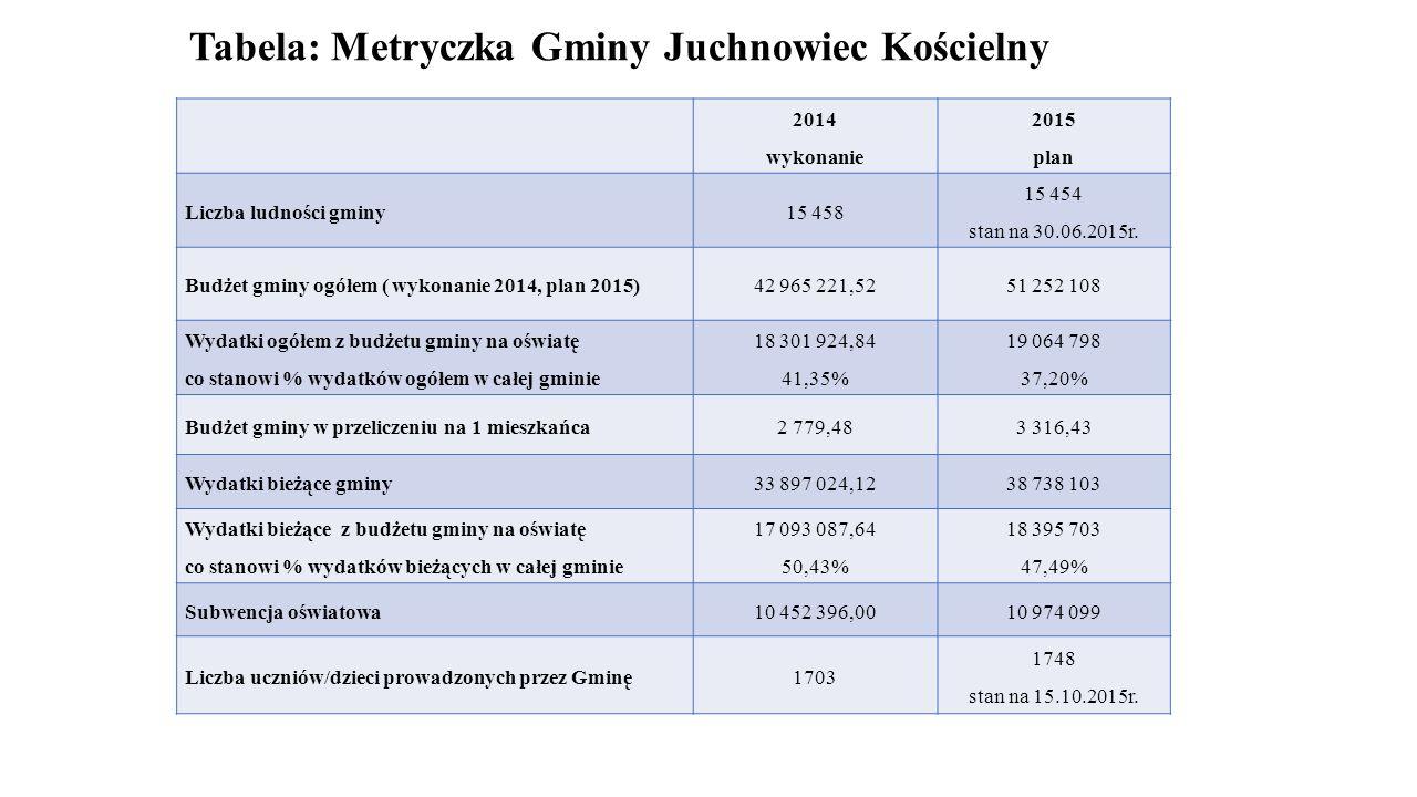 Tabela: Metryczka Gminy Juchnowiec Kościelny