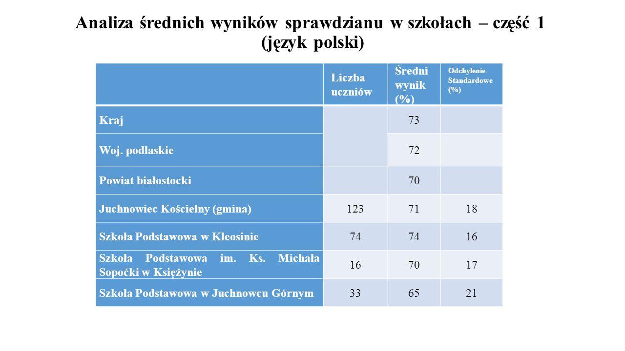 Analiza średnich wyników sprawdzianu w szkołach – część 1 (język polski)
