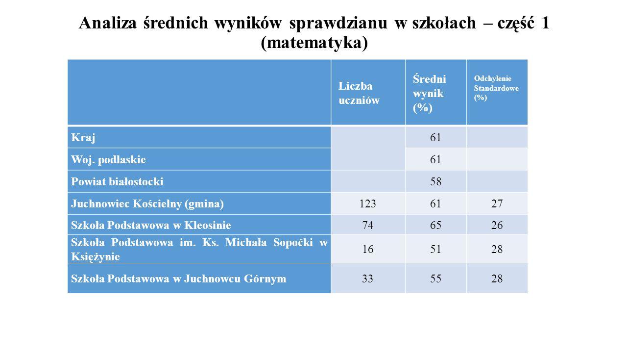 Analiza średnich wyników sprawdzianu w szkołach – część 1 (matematyka)