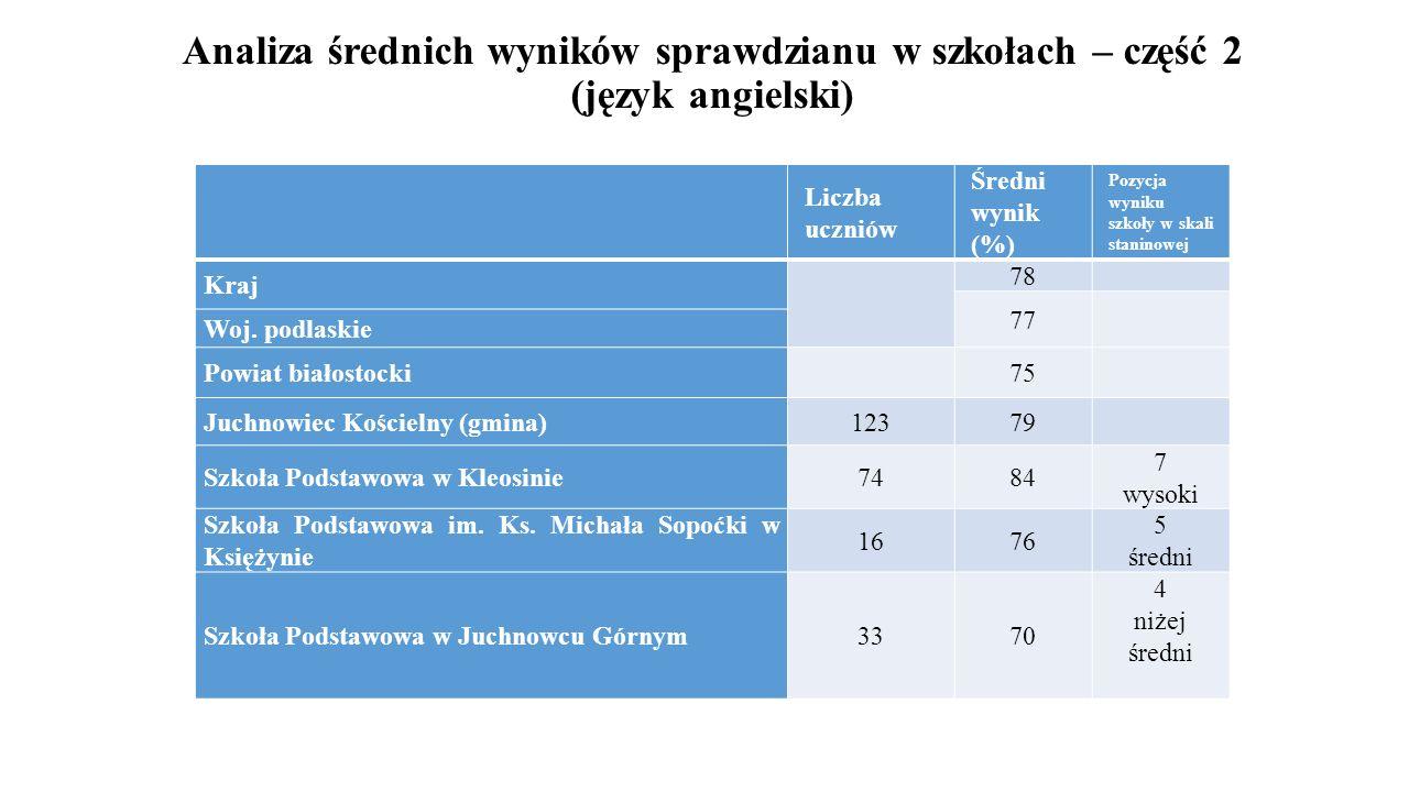 Analiza średnich wyników sprawdzianu w szkołach – część 2 (język angielski)