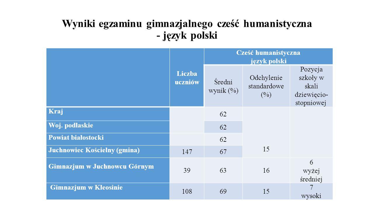 Wyniki egzaminu gimnazjalnego cześć humanistyczna - język polski