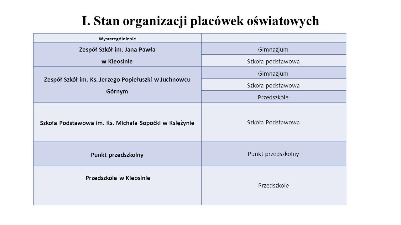 I. Stan organizacji placówek oświatowych