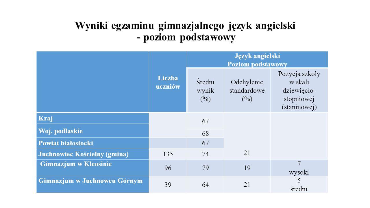 Wyniki egzaminu gimnazjalnego język angielski - poziom podstawowy