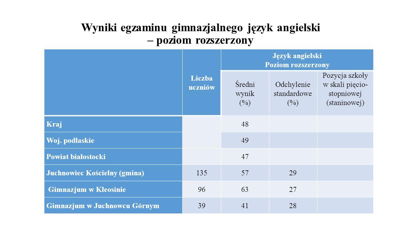 Wyniki egzaminu gimnazjalnego język angielski – poziom rozszerzony