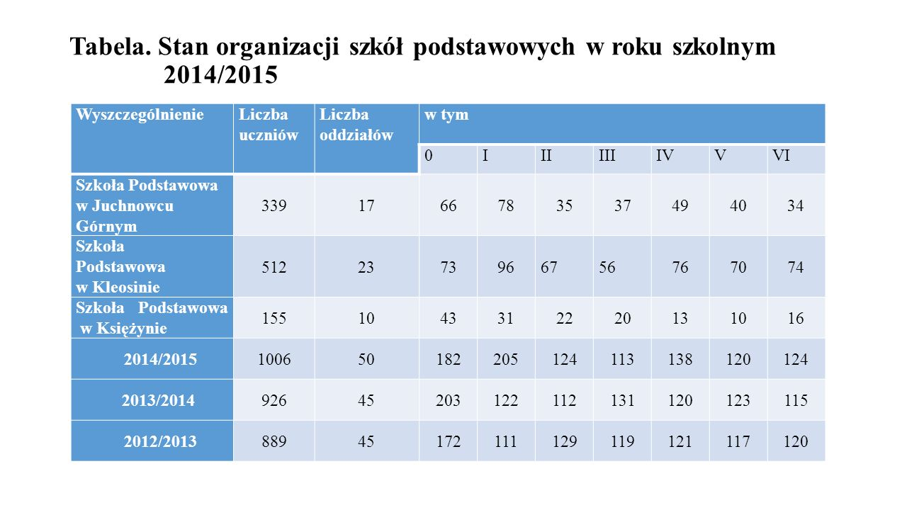 Tabela. Stan organizacji szkół podstawowych w roku szkolnym 2014/2015