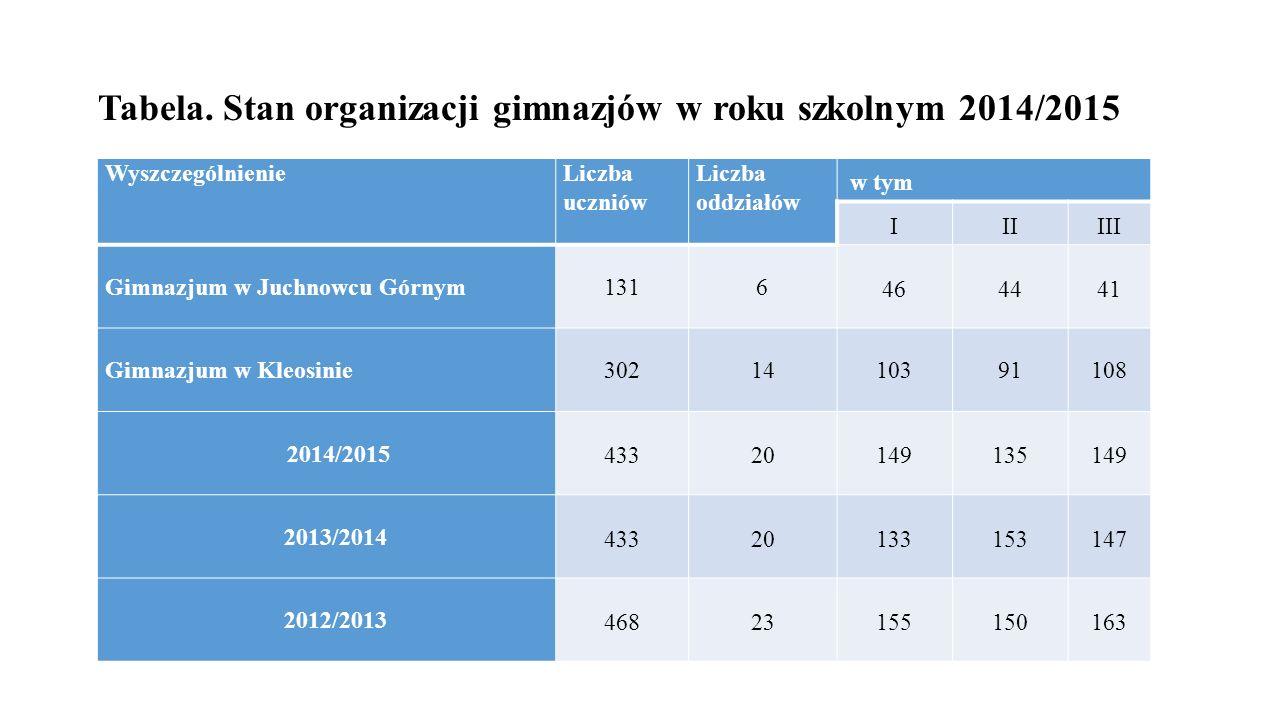 Tabela. Stan organizacji gimnazjów w roku szkolnym 2014/2015