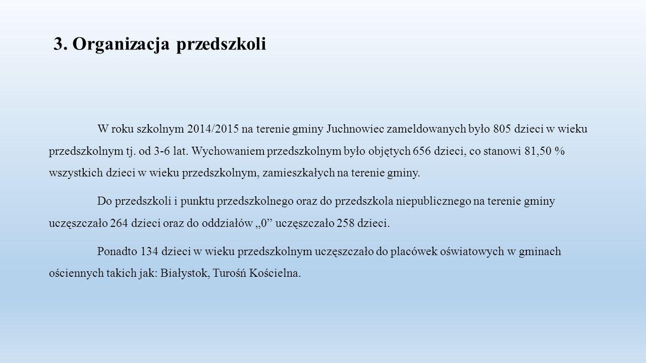 3. Organizacja przedszkoli