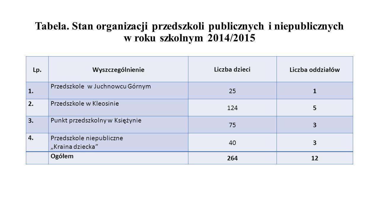 Tabela. Stan organizacji przedszkoli publicznych i niepublicznych w roku szkolnym 2014/2015
