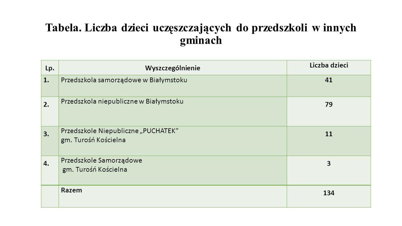 Tabela. Liczba dzieci uczęszczających do przedszkoli w innych gminach