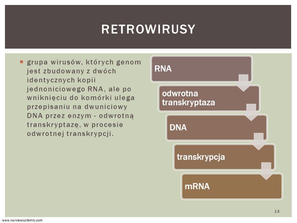 Retrowirusy