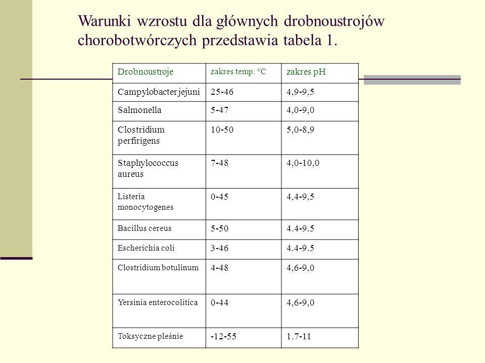 Warunki wzrostu dla głównych drobnoustrojów chorobotwórczych przedstawia tabela 1.