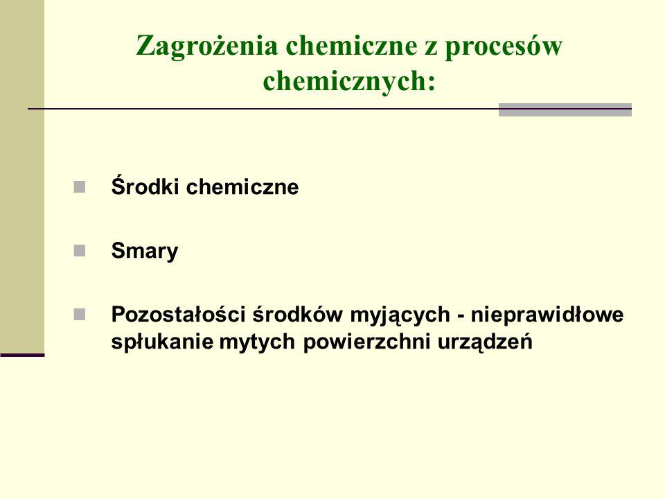 Zagrożenia chemiczne z procesów chemicznych:
