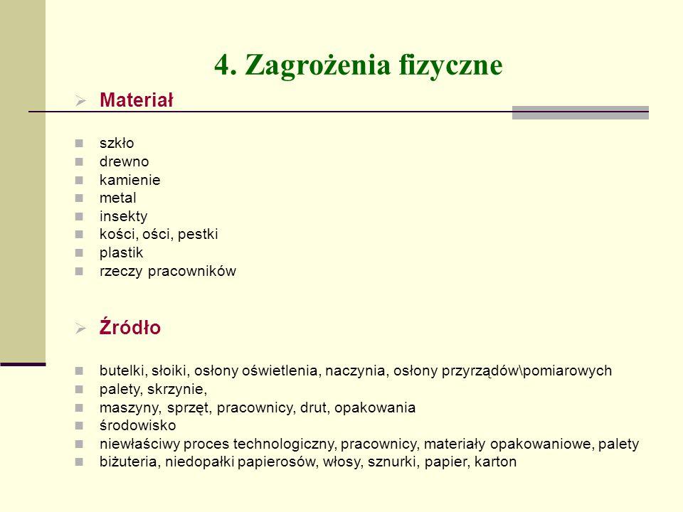 4. Zagrożenia fizyczne Materiał Źródło szkło drewno kamienie metal