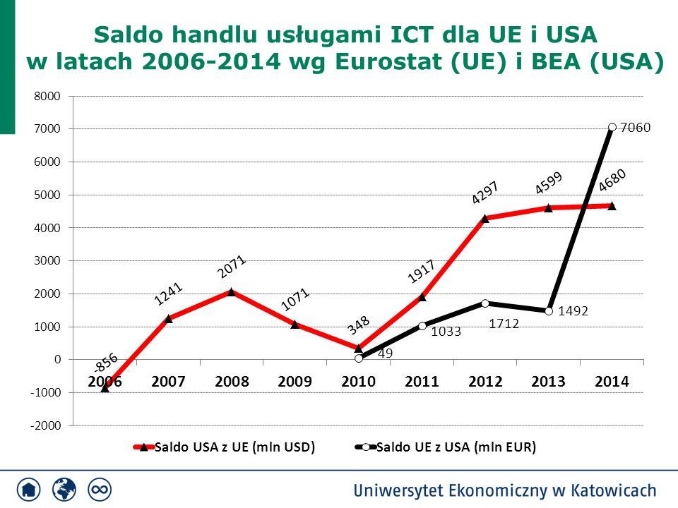 Saldo handlu usługami ICT dla UE i USA w latach 2006-2014 wg Eurostat (UE) i BEA (USA)