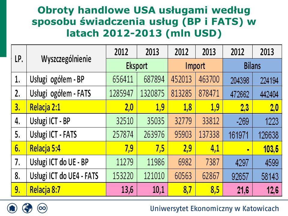 Obroty handlowe USA usługami według sposobu świadczenia usług (BP i FATS) w latach 2012-2013 (mln USD)