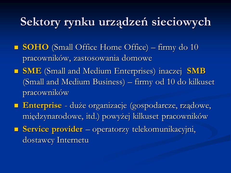 Sektory rynku urządzeń sieciowych