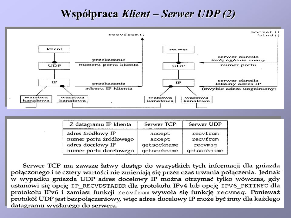 Współpraca Klient – Serwer UDP (2)