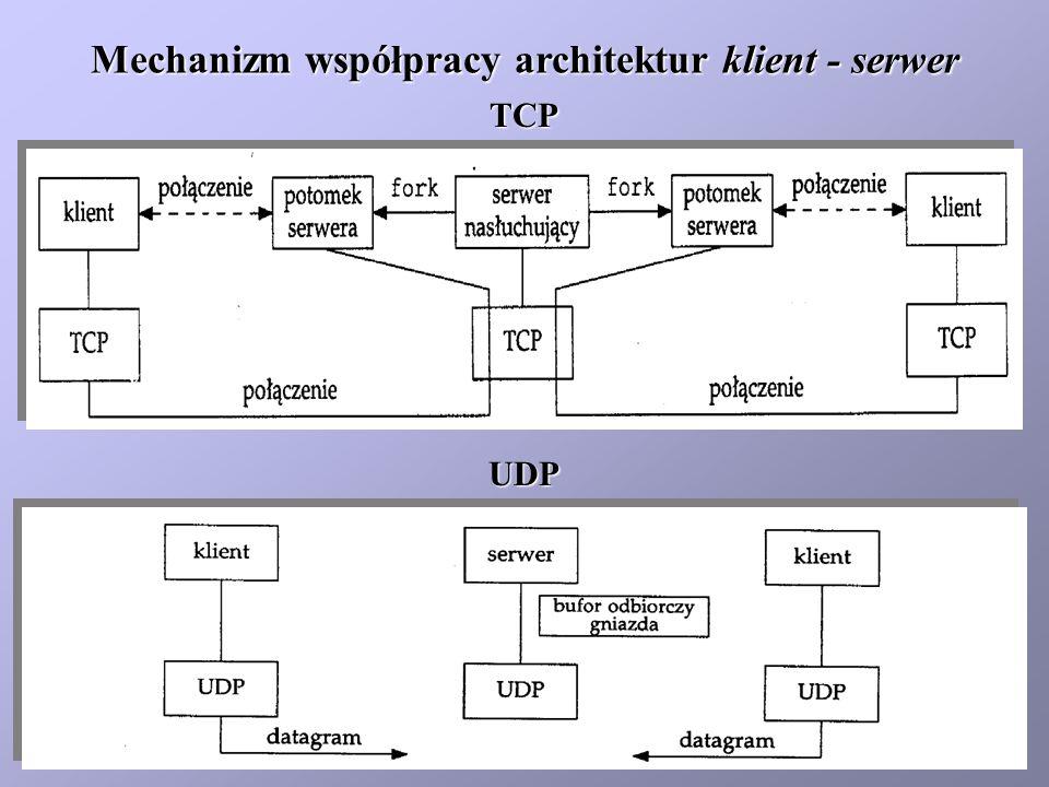 Mechanizm współpracy architektur klient - serwer