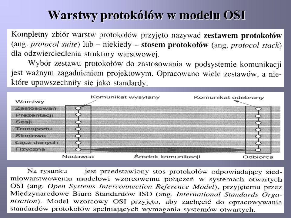 Warstwy protokółów w modelu OSI