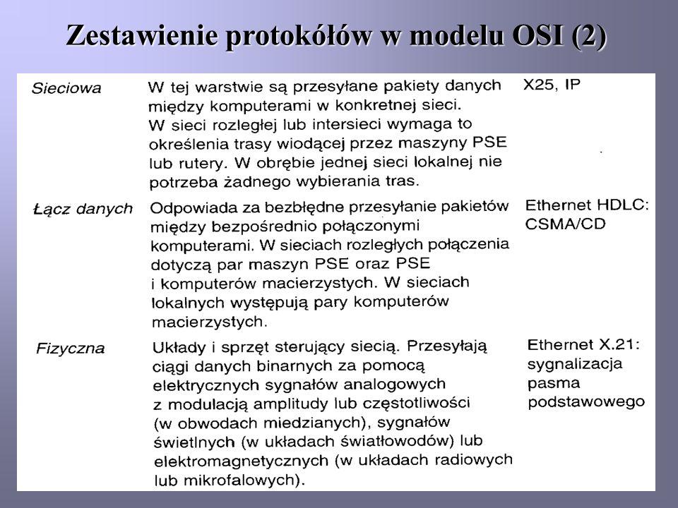 Zestawienie protokółów w modelu OSI (2)