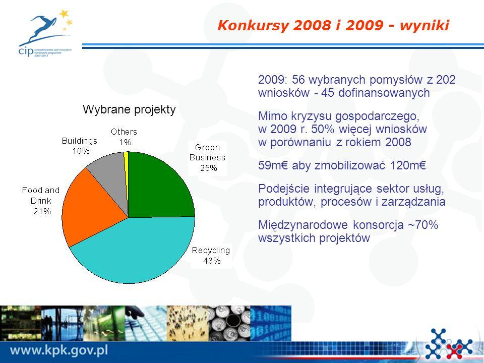 Konkursy 2008 i 2009 - wyniki 2009: 56 wybranych pomysłów z 202 wniosków - 45 dofinansowanych.