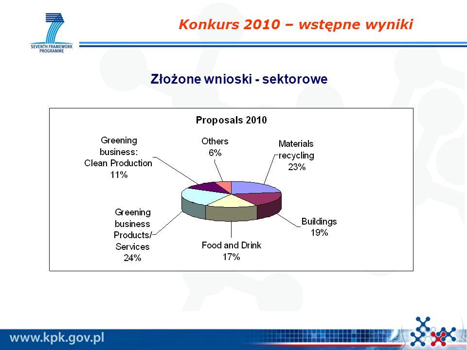 Konkurs 2010 – wstępne wyniki