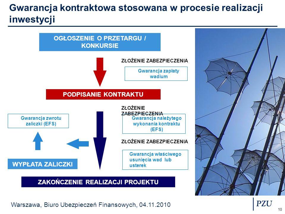 Gwarancja kontraktowa stosowana w procesie realizacji inwestycji
