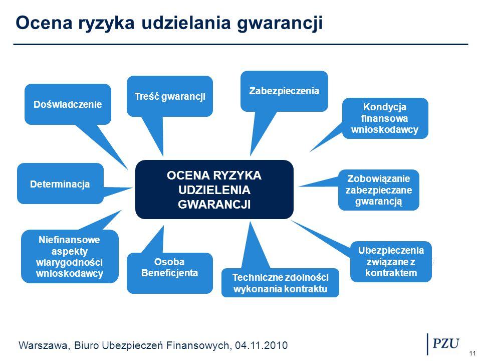 Ocena ryzyka udzielania gwarancji