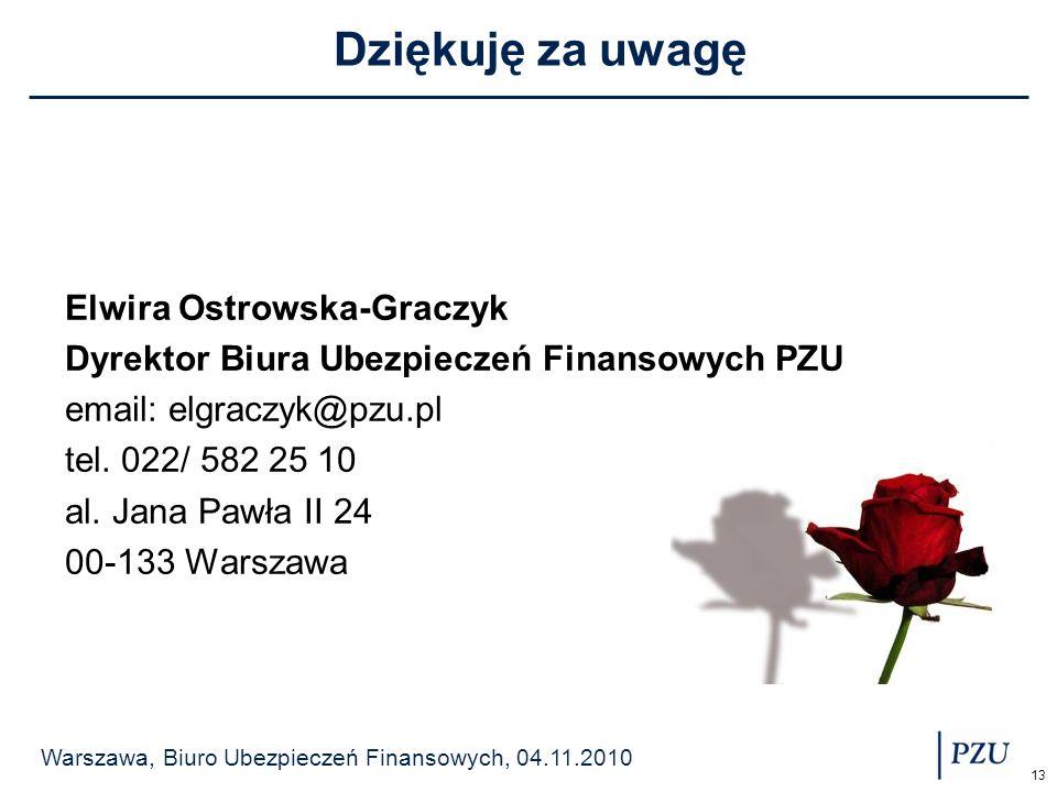 Dziękuję za uwagę Elwira Ostrowska-Graczyk