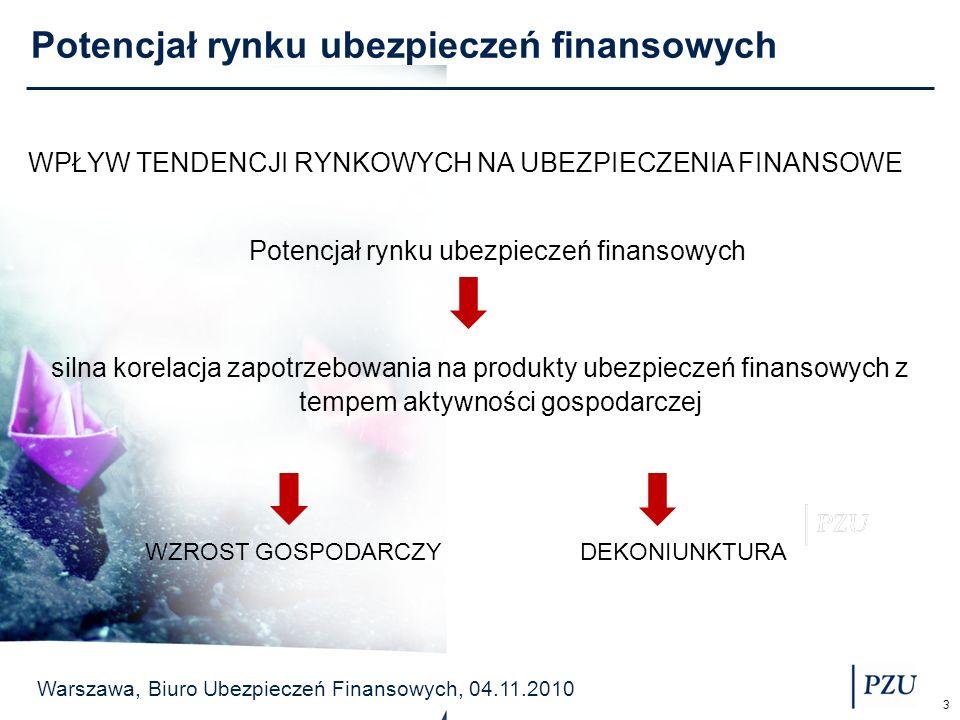 Potencjał rynku ubezpieczeń finansowych