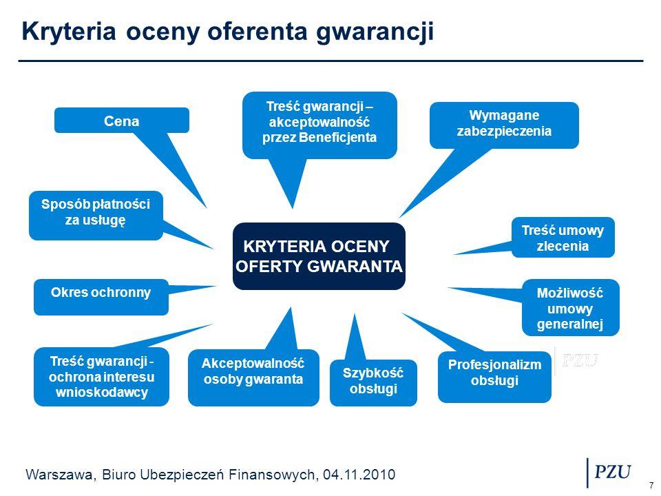 Kryteria oceny oferenta gwarancji