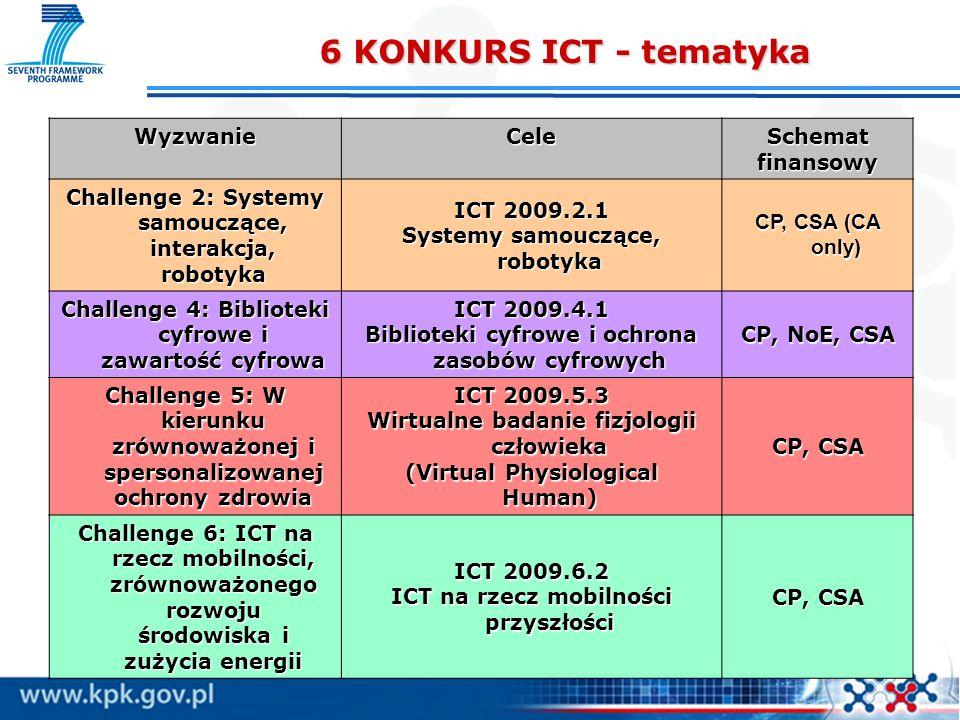 6 KONKURS ICT - tematyka Wyzwanie Cele Schemat finansowy