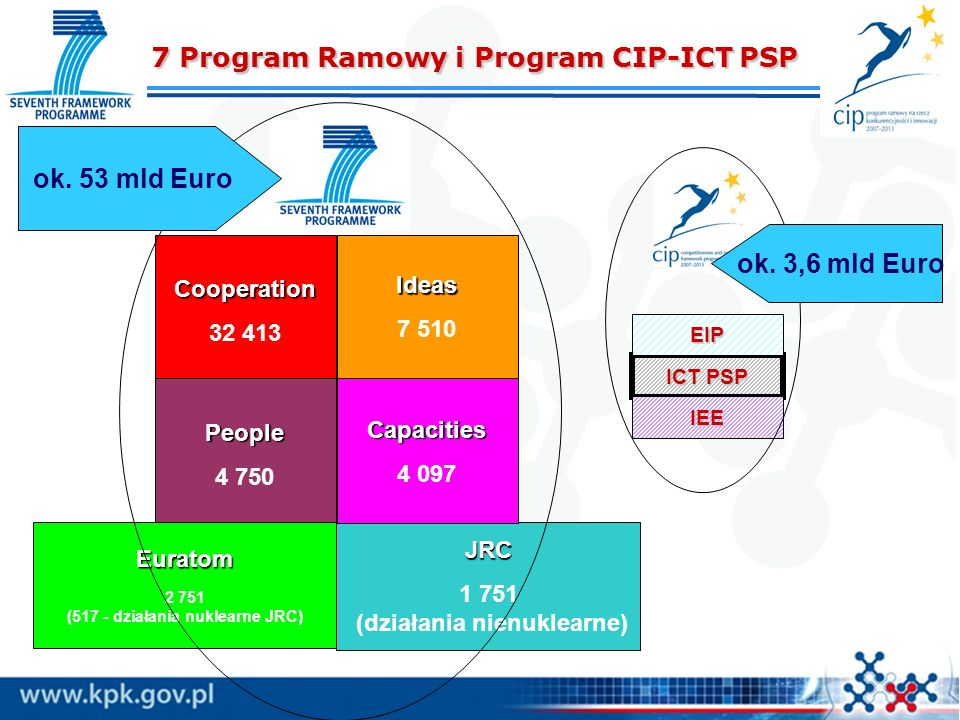 7 Program Ramowy i Program CIP-ICT PSP