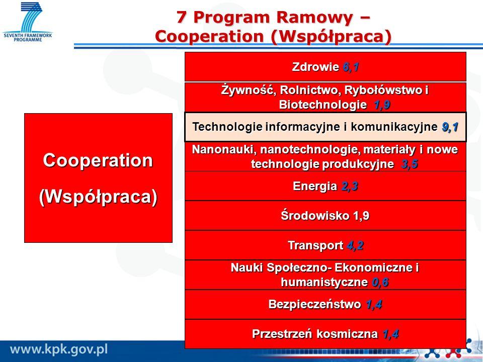 7 Program Ramowy – Cooperation (Współpraca)