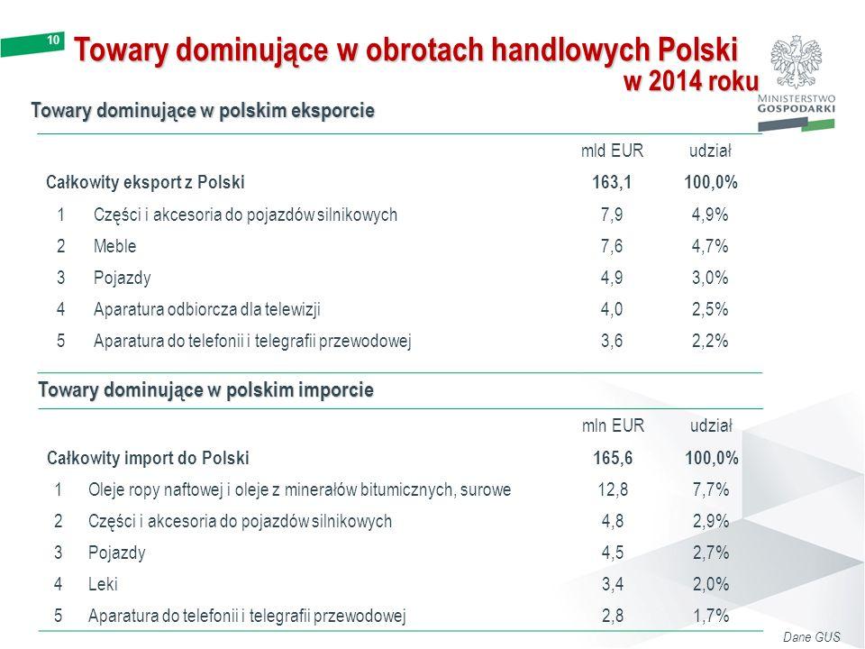 Towary dominujące w obrotach handlowych Polski
