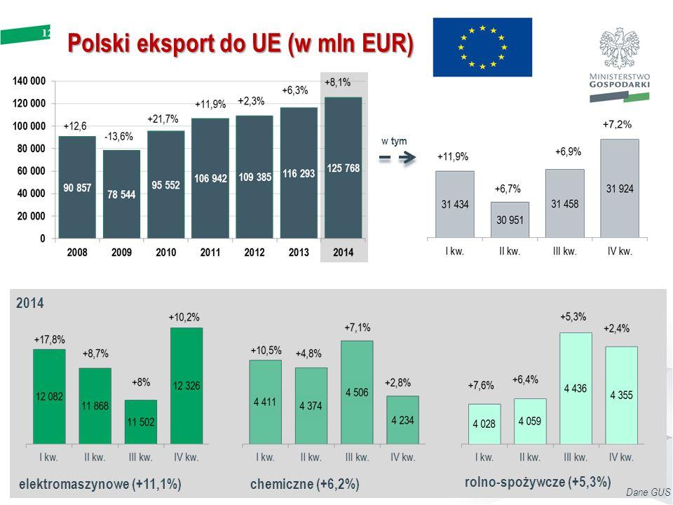 Polski eksport do UE (w mln EUR)