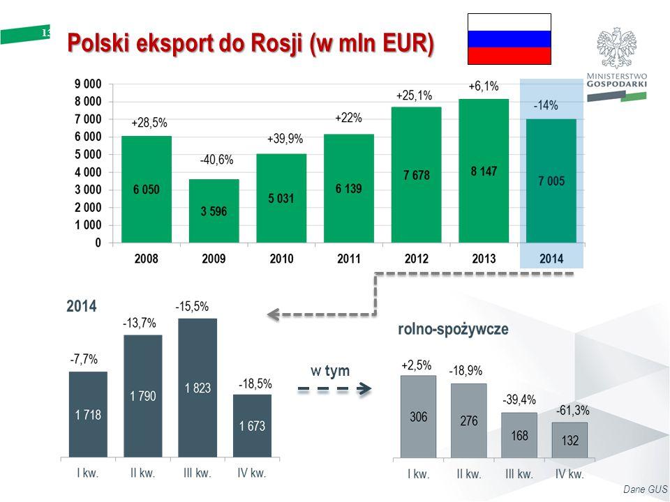 Polski eksport do Rosji (w mln EUR)