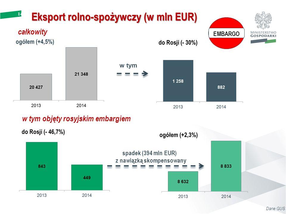 spadek (394 mln EUR) z nawiązką skompensowany