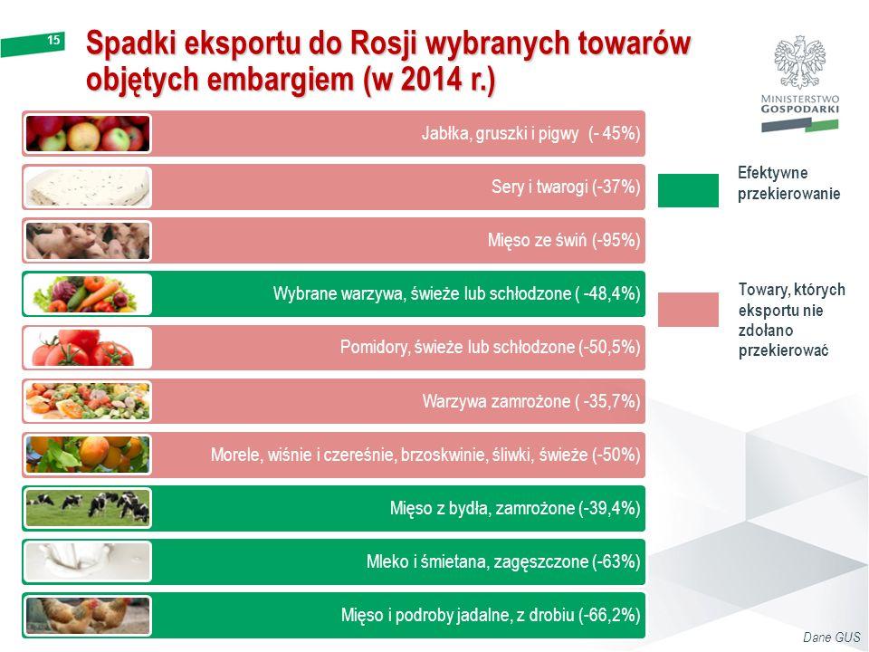Spadki eksportu do Rosji wybranych towarów objętych embargiem (w 2014 r.)