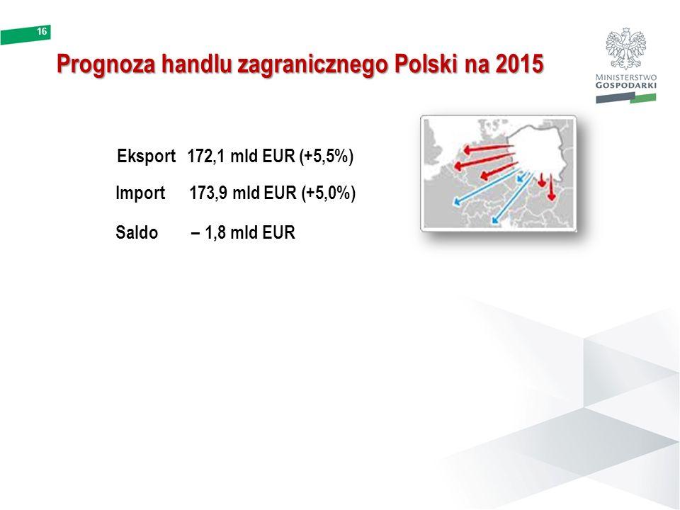 Prognoza handlu zagranicznego Polski na 2015