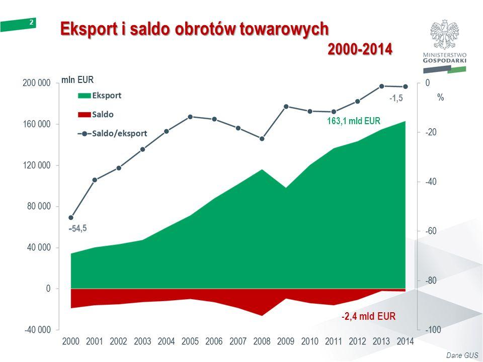 Eksport i saldo obrotów towarowych
