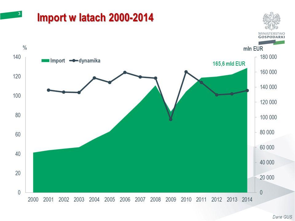 Import w latach 2000-2014 % mln EUR 165,6 mld EUR Dane GUS