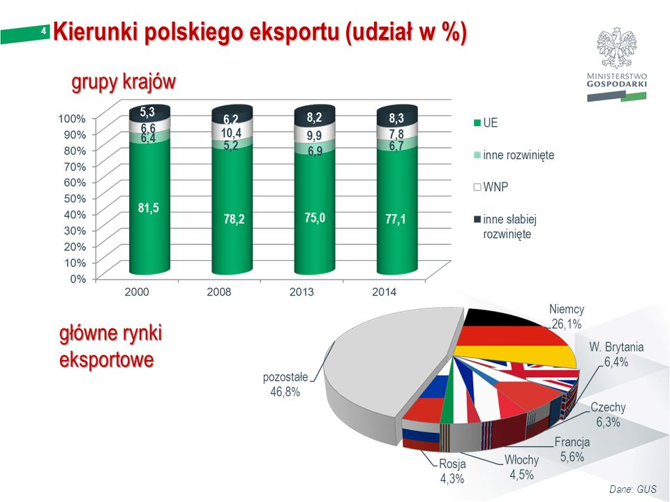 Kierunki polskiego eksportu (udział w %)
