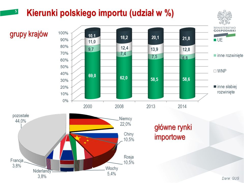 Kierunki polskiego importu (udział w %)