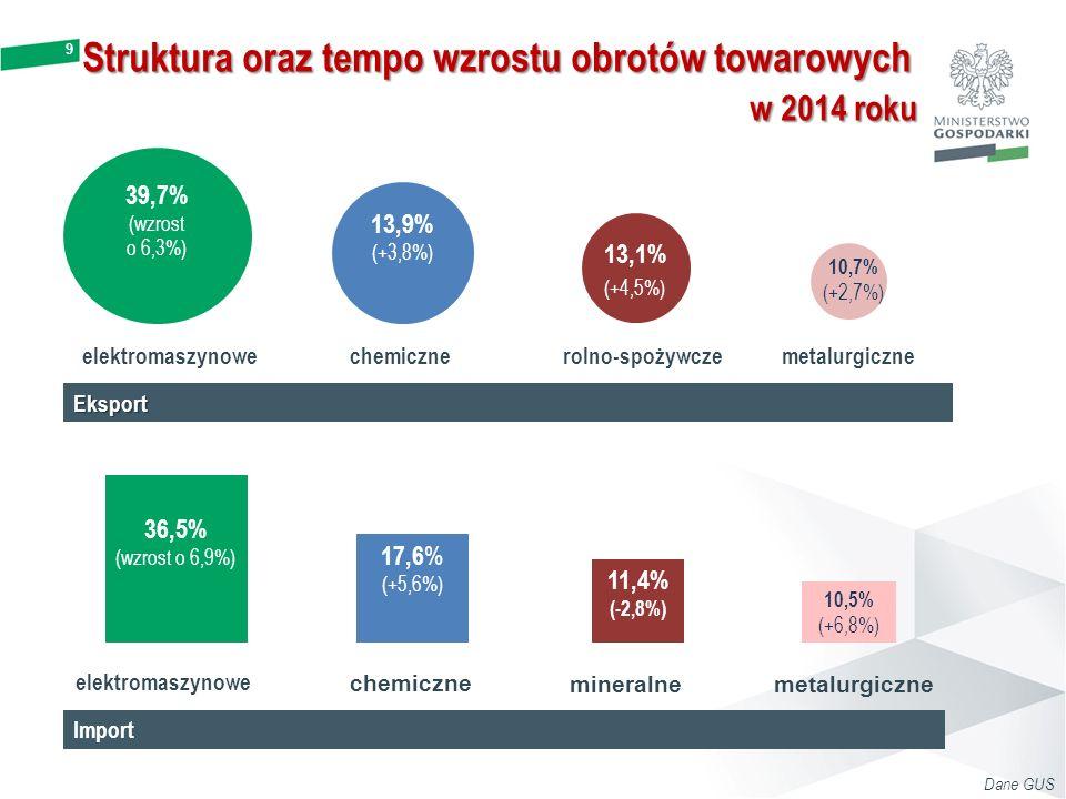 Struktura oraz tempo wzrostu obrotów towarowych w 2014 roku