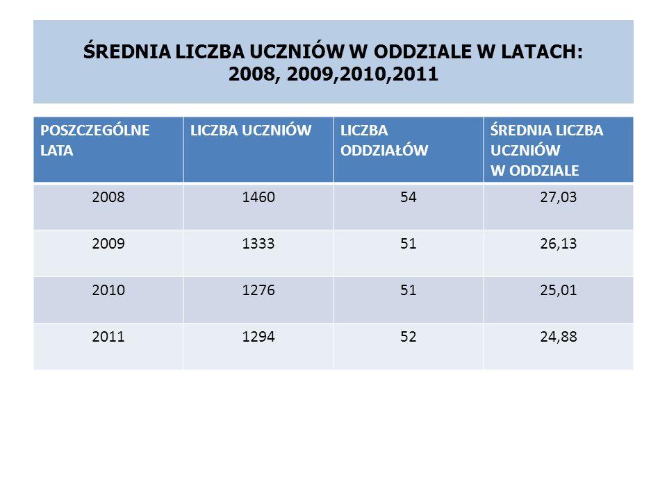 ŚREDNIA LICZBA UCZNIÓW W ODDZIALE W LATACH: 2008, 2009,2010,2011